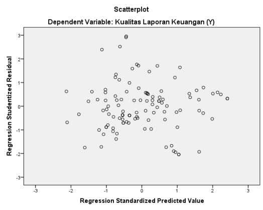 Sig> 0.05, then the assumption of normality is met. Heterokedastisitas test results on scatterplots graphs show