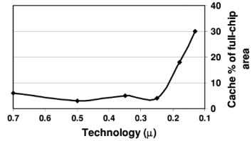 steadily, as the technology is scaled down [4]. (a) (b) Fig. 1. (a) Leakage Power Percentage