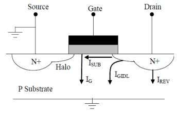 sources of leakage currents in a CMOS transistor, Fig.3. Fig.3: Leakage Current Components in an nMOS