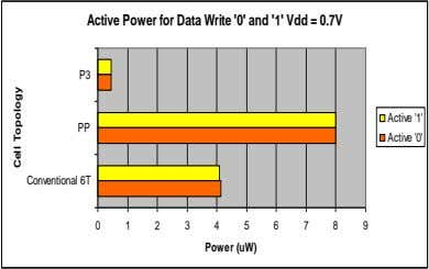 Active Power for Data Write '0' and '1' Vdd = 0.7V P3 Active '1' PP