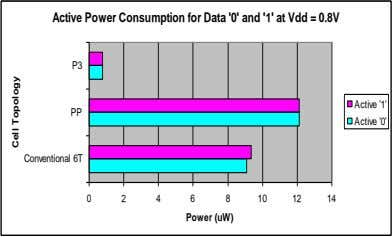 Active Power Consumption for Data '0' and '1' at Vdd = 0.8V P3 Active '1'