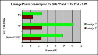 Leakage Power Consumption for Data '0' and '1' for Vdd = 0.7V P3 Leakage '1'