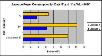 Leakage Power Consumption for Data '0' and '1' at Vdd = 0.8V P3 Leakage '1'