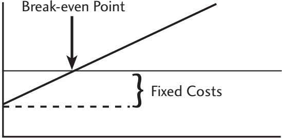 Break-even Point } Fixed Costs