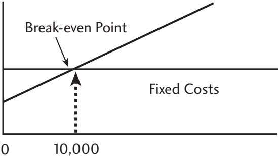 Break-even Point Fixed Costs 0 10,000