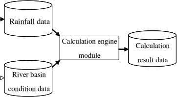 Rainfall data Calculation engine Calculation module result data River basin condition data