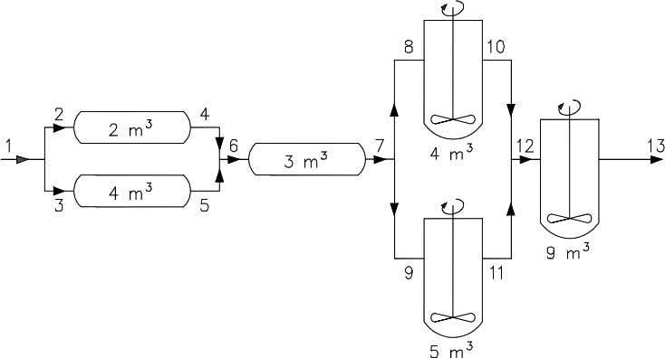 explain. 25 For the following arrangement of ideal reactors calculate: a The volume flow rate at