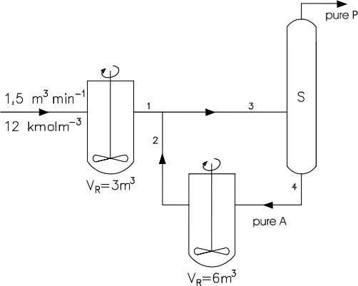 6 m 3 and a separation column that separates the mixtures of A and P into
