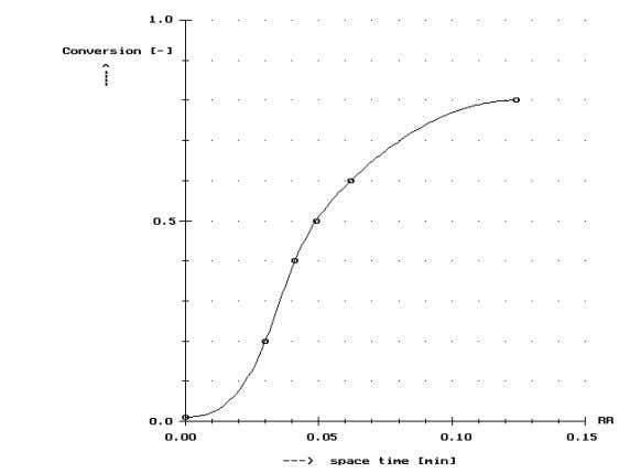 relation measured between space time and feed conversion: τ s ξ A [min] [-] 0 0.01