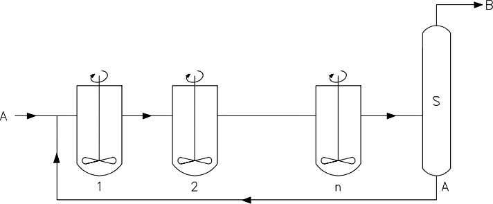 recycled to the inlet of the cascade of CSTRs (see figure). The reaction equation is A