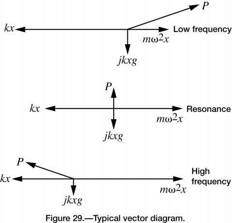 natural frequency, so the force P leads the displacement by 90 degrees. m ω NASA/TP—2006-212490/VOL2/PART2 2–28