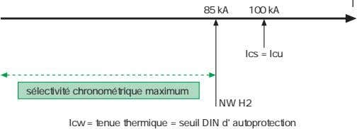 I 85 kA 100 kA Ics = Icu sélectivité chronométrique maximum NW H2 Icw =