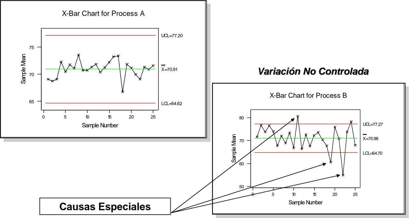 X-Bar X-Bar Chart Chart for for Process Process A A UCL=77.20 UCL=77.20 75 75 X=70.91