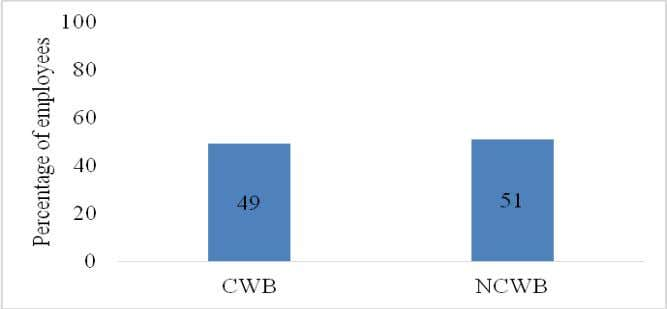www.ijemr.net ISSN (ONLINE): 2250-0758, ISSN (PRINT): 2394-6962 Fig 1: Level of occurrence of CWB From the