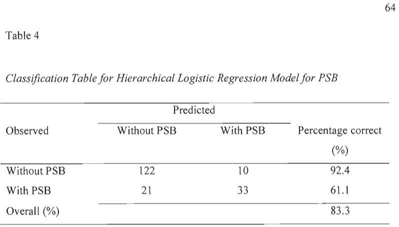 64 Table 4 Classification Table for Hierarchical Logistic Regression Model for PSB Predicted Observed Without