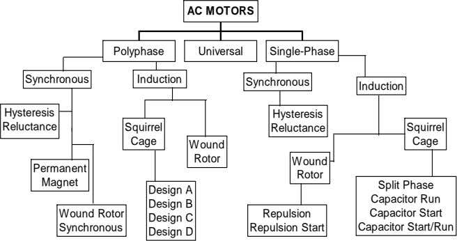 AC MOTORS Polyphase Universal Single-Phase Synchronous Induction Synchronous Induction Hysteresis Hysteresis