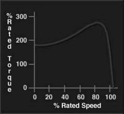 "• Higher starting torque than ""B"". • Higher in-rush current (5-8 times full load amps) •"