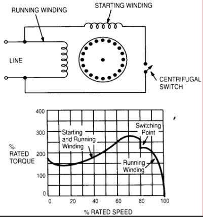 with Running winding • Switch operates at 70-80% of full speed. • Centrifugal Switch – Sticks