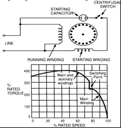Very high starting torque. • Very high starting current. • Common on compressors and other hard