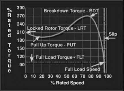 produced by motors varies with Speed. • Torque Speed Curves – Starting Torque – Pull Up