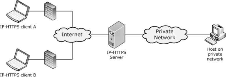 the connection, as illustrated in the diagram below. Figure 5: IP-HTTPS clients connected to an IP-HTTPS