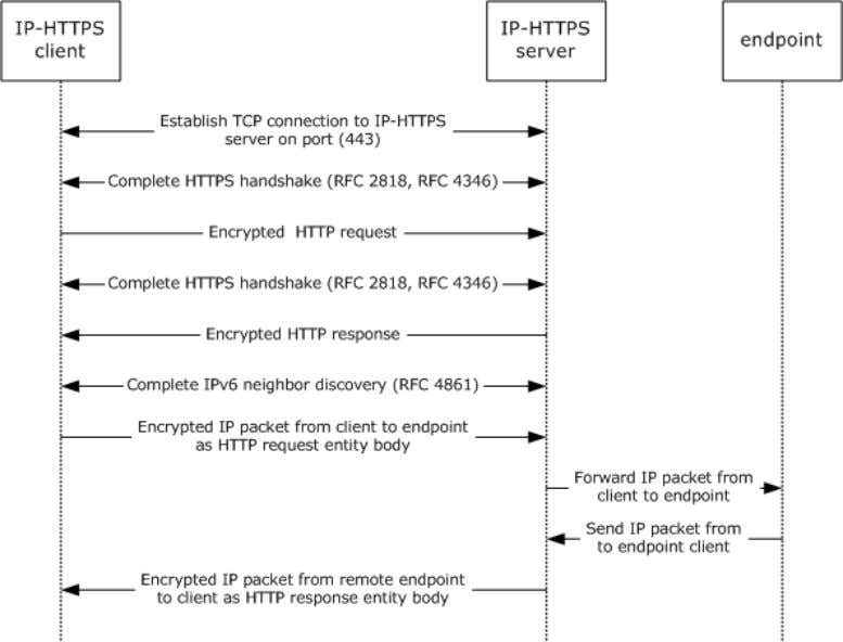 client, IP-HTTPS server, and an IP- HTTPS endpoint . Figure 7: IP-HTTPS packet flow When an
