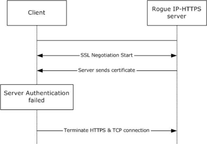 per normal TLS certificate validation procedures. Figure 8: Unauthorized IP-HTTPS server 4.2.2 Man in the
