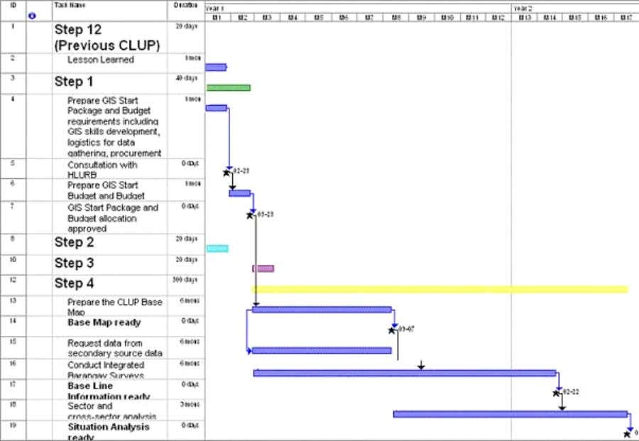 GIS COOKBOOK FOR LGUS 1.05.03 Preparing a CLUP Work Plan A Project Management Software is useful