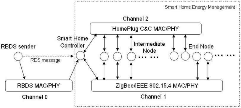 channels intended for each network respectively. Figure 2 Simulation model of energy control network in smart