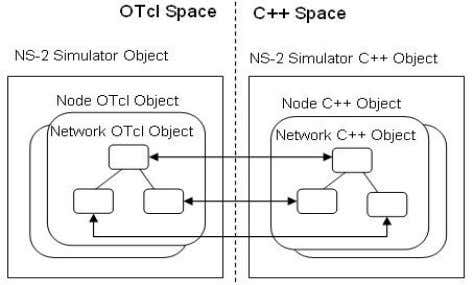 generation proce ss of communication nodes, as shown below: Figure 4 Mapping of network objects based