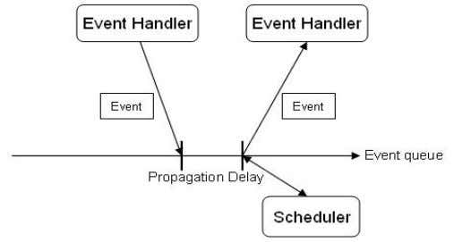 a single simulation scenario, as illustrated in Figure 5: Figure 5 Event scheduling in NS-2 Essentially,