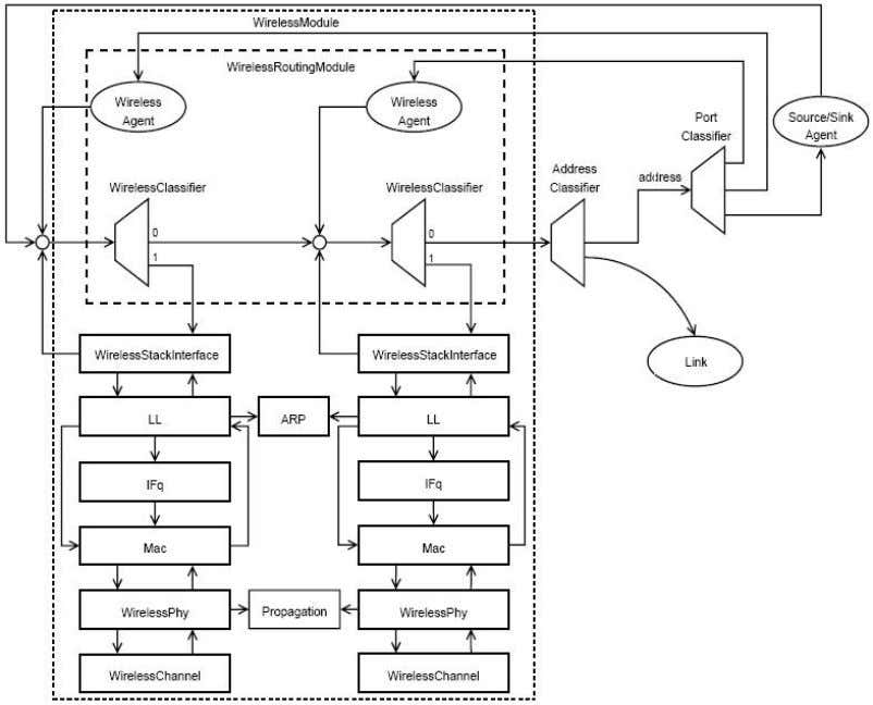 Engineering, Technical Report SCE-10-05, August 2010 Figure 10 Schematic design of a MW-Node [17] One of