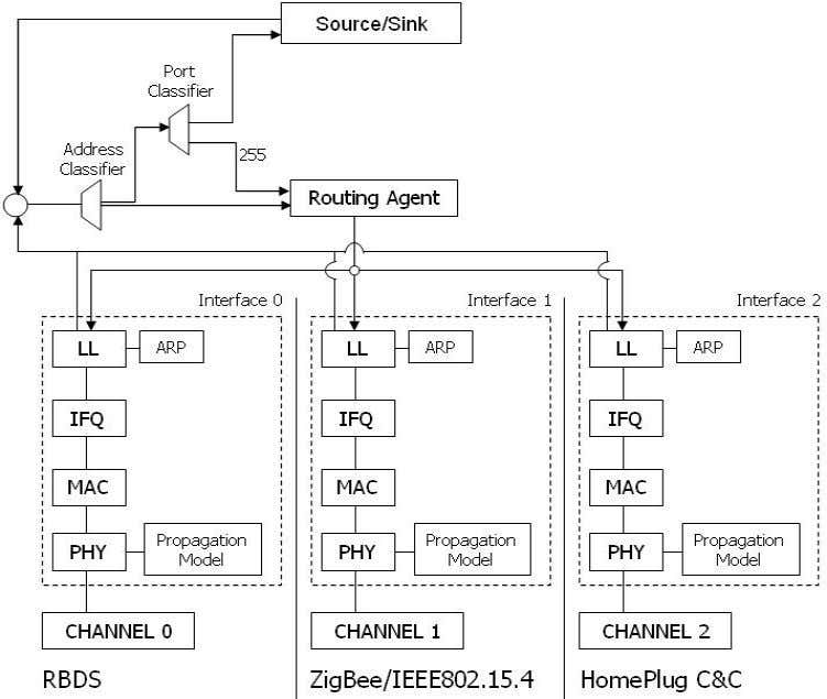 Engineering, Technical Report SCE-10-05, August 2010 Figure 12 General architecture of mobi le node with multiple