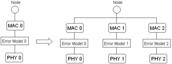 Engineering, Technical Report SCE-10-05, August 2010 Figure 14 Modification of object binding for the error model