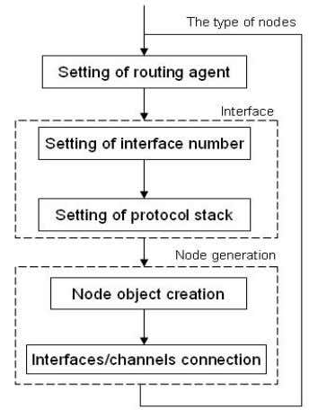 Engineering, Technical Report SCE-10-05, August 2010 Figure 15 The flow chart of node construction in simulations