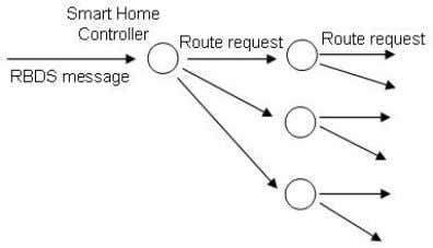 the way to destination nodes, as illustrated in Figure 26. Figure 26 Diagram of route discovery