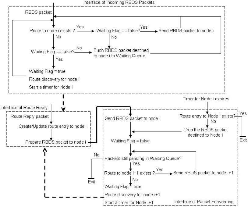 Engineering, Technical Report SCE-10-05, August 2010 Figure 28 Simplified implementation flowcharts of