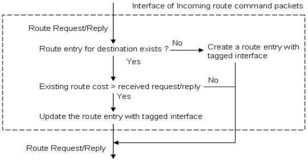route packets prior to the transmission of data packets. Figure 30 A simplified flowchart of interf