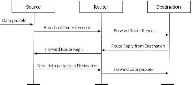 and data packet forwarding, as illustrated in Figure 31. Figure 31 The sequence diagr am of