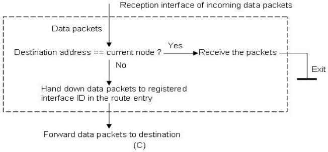 Engineering, Technical Report SCE-10-05, August 2010 Figure 32 Simplified flowcharts of handling broadcast and
