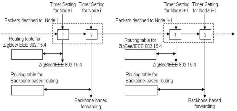 Engineering, Technical Report SCE-10-05, August 2010 Figure 34 Simplified diagram packet forwarding with dual