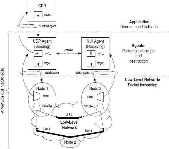 Engineering, Technical Report SCE-10-05, August 2010 Figure 37 The scenario of CBR over UDP [13] Node