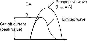 I Prospective wave (I rms = A) B Limited wave Cut-off current (peak value)