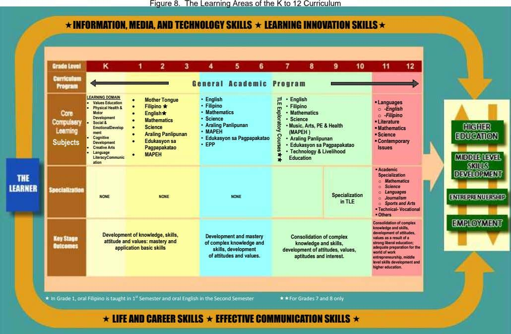 Figure 8. The Learning Areas of the K to 12 Curriculum INFORMATION, MEDIA, AND TECHNOLOGY