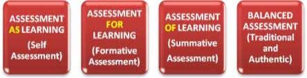and summative assessment (assessment of learning.) Self-assessment (assessment as learning) develops in the