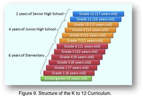 Figure 9. Structure of the K to 12 Curriculum.