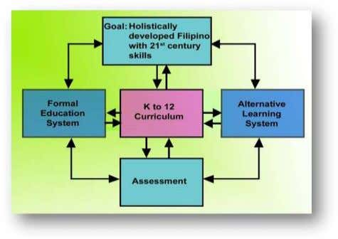 technical skills is an important component of the program. Figure 10. K to 12 Curriculum in