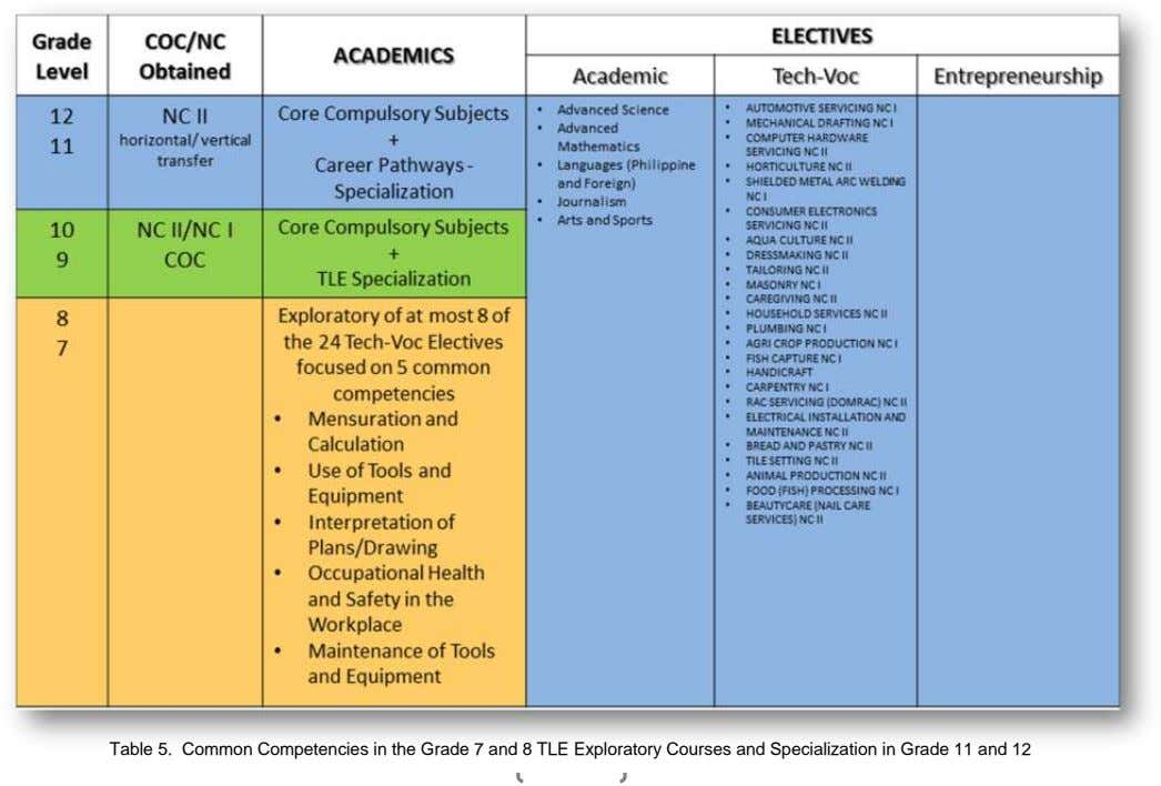 Table 5. Common Competencies in the Grade 7 and 8 TLE Exploratory Courses and Specialization