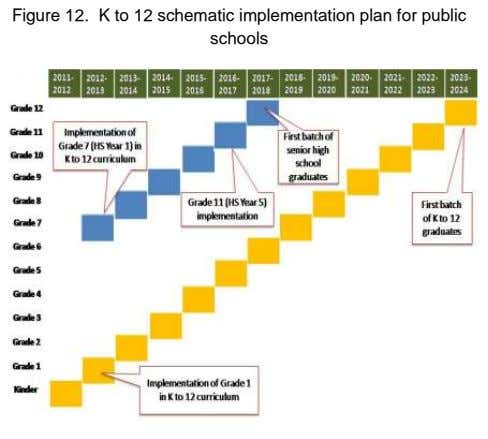 Figure 12. K to 12 schematic implementation plan for public schools