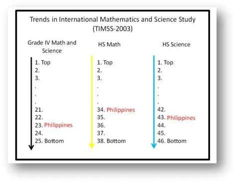2 (See Figures 2 and 3) only the science high schools Figure 2. Trends in International